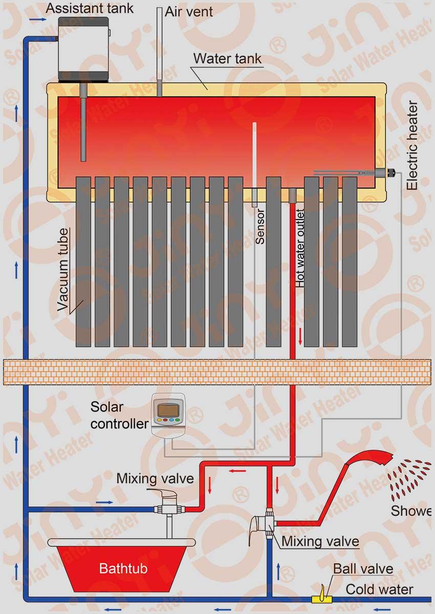 Assistant régulateur de chauffage schématique sans pression Assistant régulateur de chauffage schématique